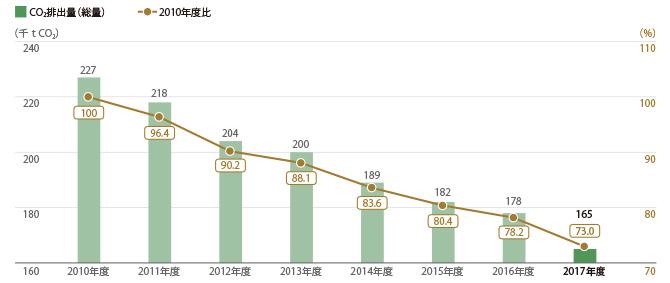 三越伊勢丹グループ24店舗 CO2排出量(総量)