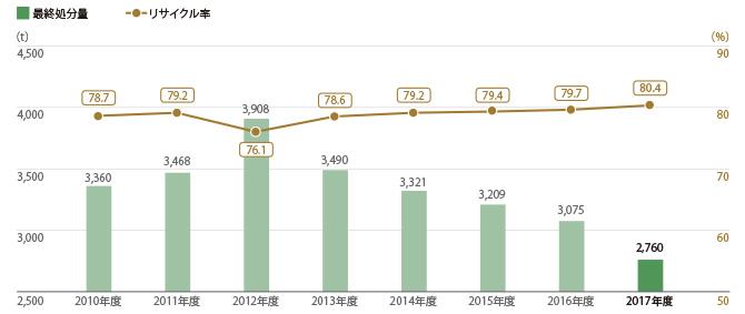 三越伊勢丹9店舗 廃棄物最終処分量とリサイクル率