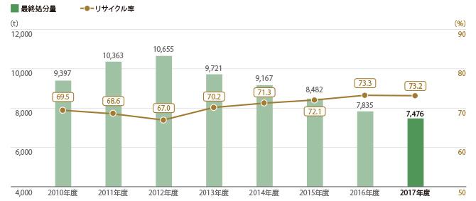 三越伊勢丹グループ25店舗 廃棄物最終処分量とリサイクル率