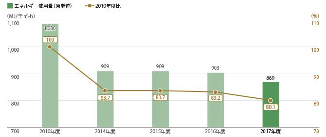 三越伊勢丹グループ24店舗 エネルギー使用量(原単位)