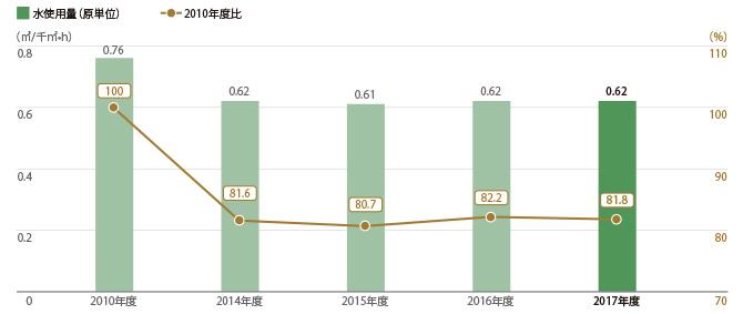 三越伊勢丹グループ25店舗 水使用量(原単位)
