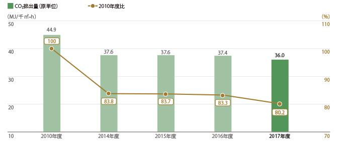 三越伊勢丹グループ24店舗 CO2排出量(原単位)