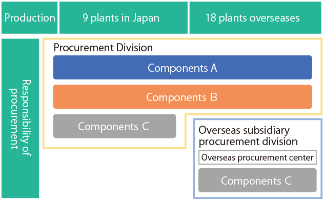 Categories for the division of roles for procurement departments