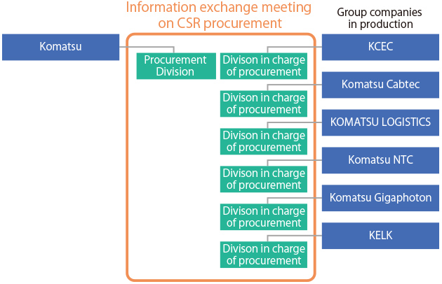 Meetings for the exchange of information with group companies