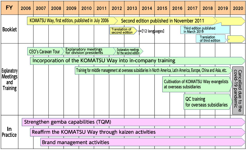 The KOMATSU Way-History of Dissemination Activities