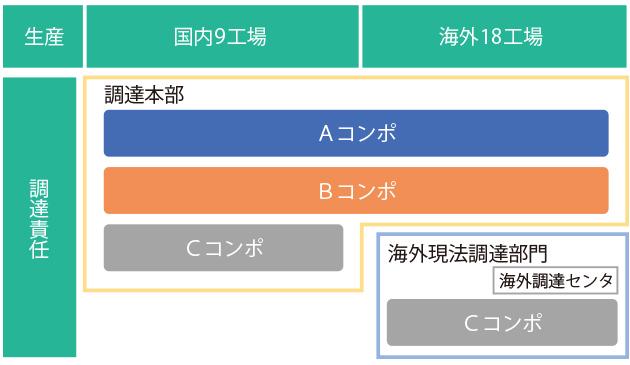 建設機械生産拠点(コンポ・部品除く)での調達業務の分担区分