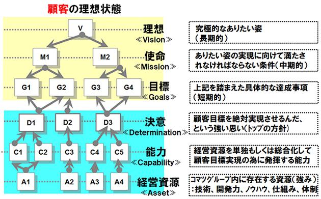 図1:顧客関係性相関チャート