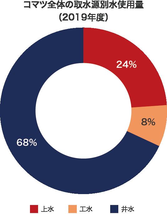 コマツ全体の取水源別水使用量(2019年度)