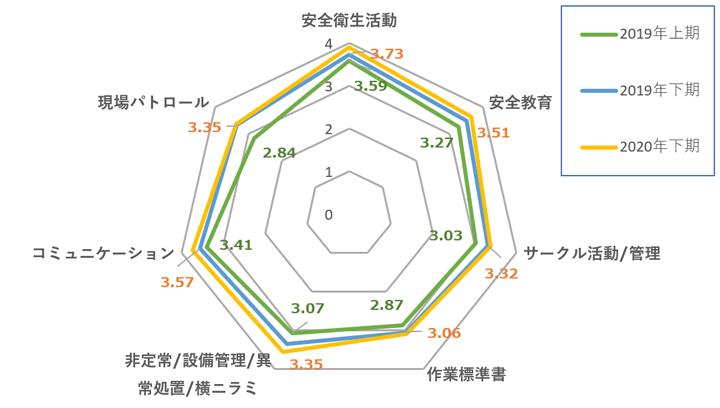 日本みどり会99社の安全活動レベル評価結果(2018~2019)