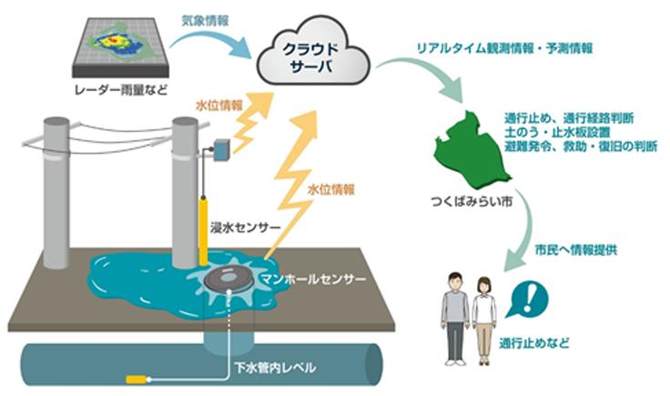 つくばみらい市で洪水・浸水対策支援サービスの実証試験を実施