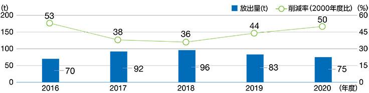VOC放出量と削減率の推移(国内)