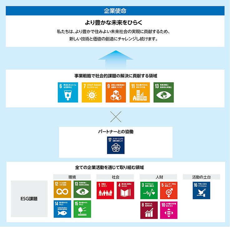 明電グループのSDGsへのアプローチ