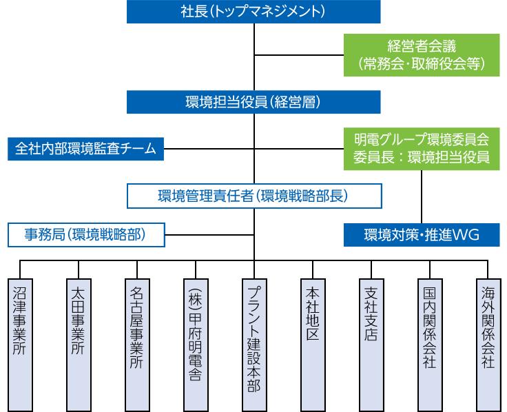 明電グループ環境マネジメント推進体制