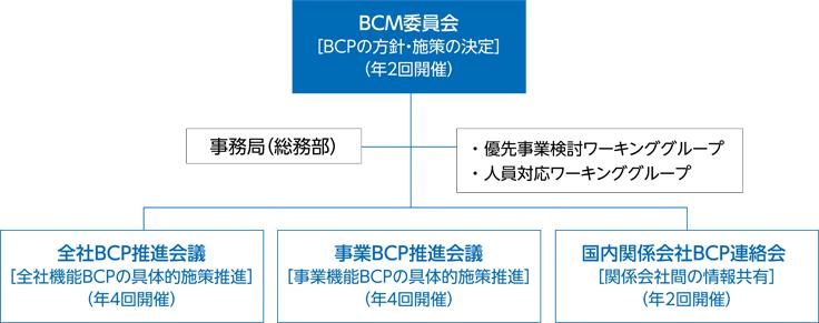 BCM推進体制