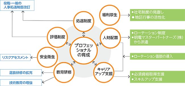人事処遇制度相関関係図