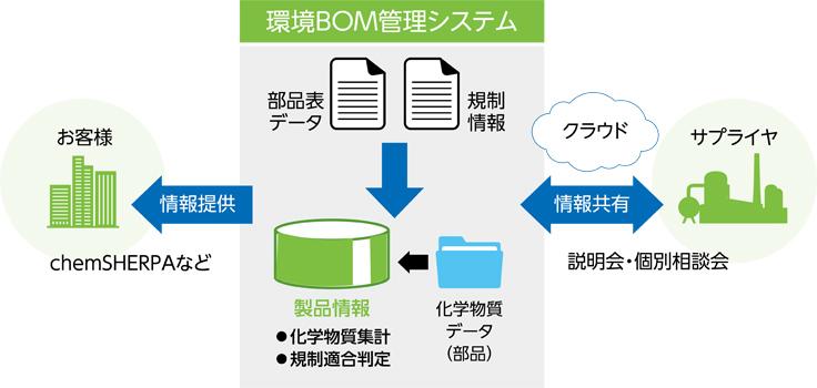 環境BOM管理システム構成図