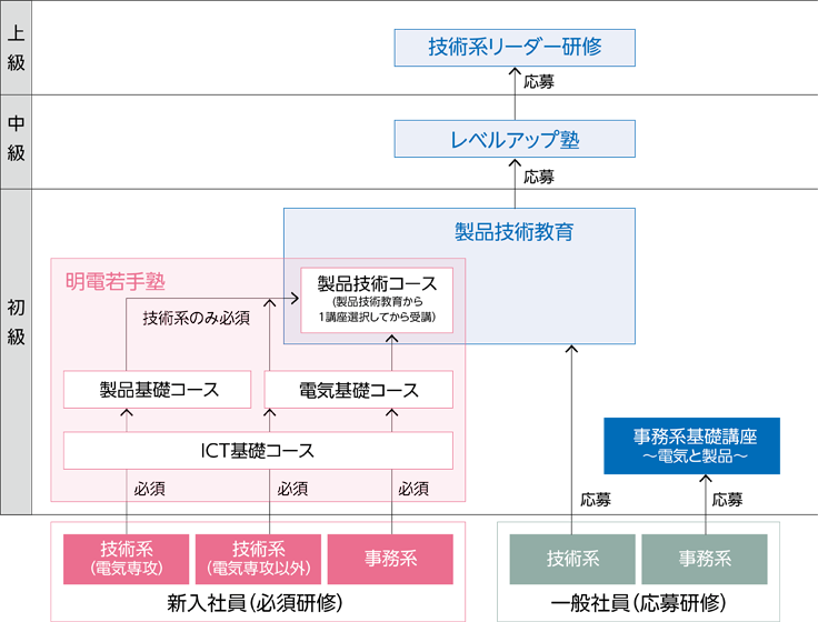 <技術教育体系図>