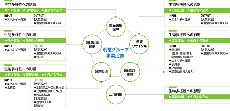 事業活動と生物多様性の関連性マップ