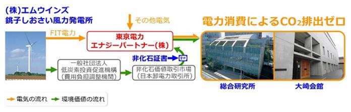 非化石証書を活用したCO<sub>2</sub>排出ゼロ電力の調達