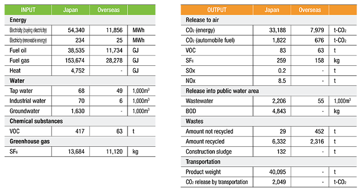 Our rate of use of major resources (INPUT) and our environmental impacts from our business activities (OUTPUT) are shown below.