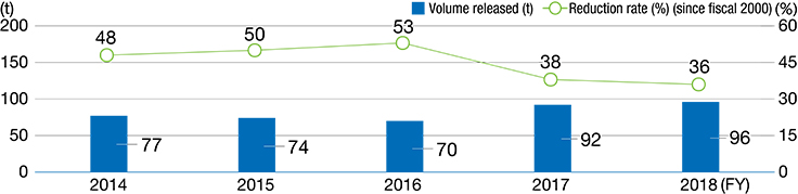 Volume of VOCs Released and Reduction Rate (Japan)