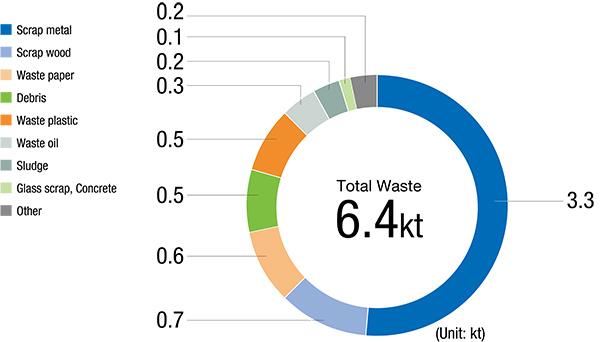 Breakdown of Waste Generated in FY2019 (Japan)