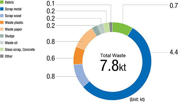 Breakdown of waste generated in FY2018 (Japan)