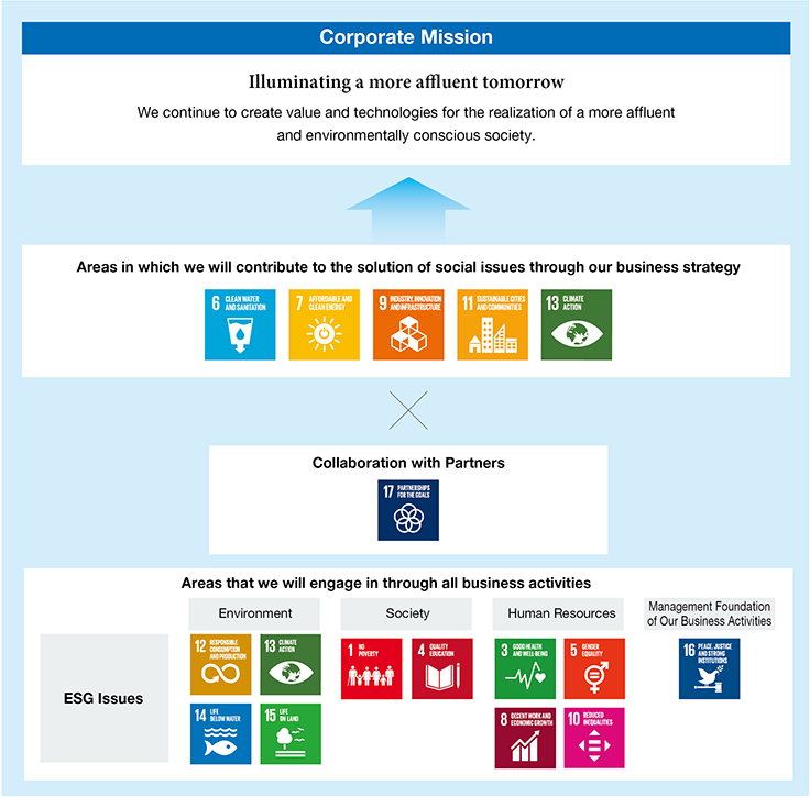 The Meiden Group's Approach to SDGs