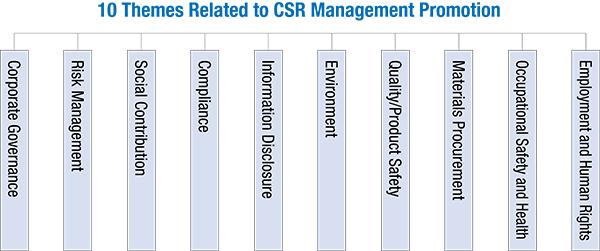 CSR経営推進体制