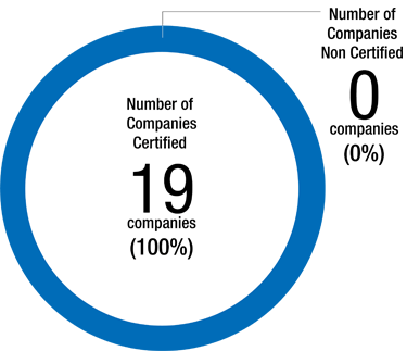 Number of certified companies in Japan