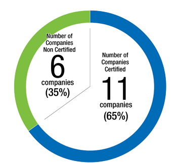 Number of certified companies overseas