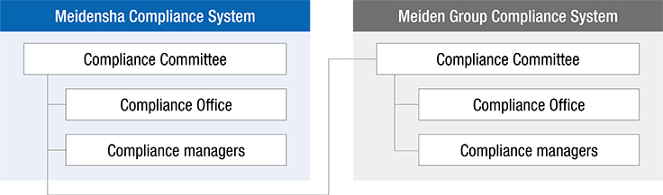Meiden Group Compliance System