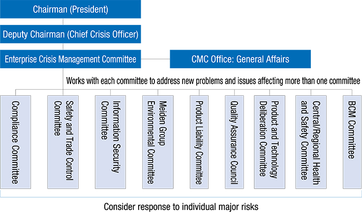 Enterprise Crisis Management Committee