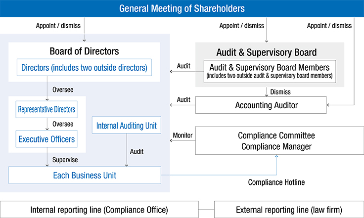 Corporate Governance Structure: Supervision and Management and Internal Control System