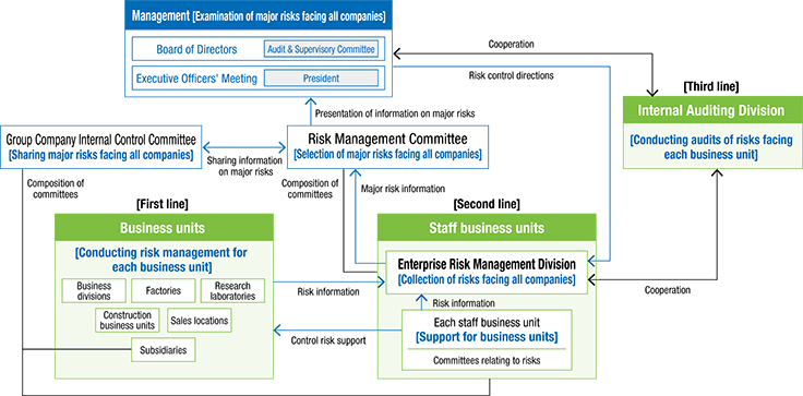 The Meiden Group's Risk Management Structure