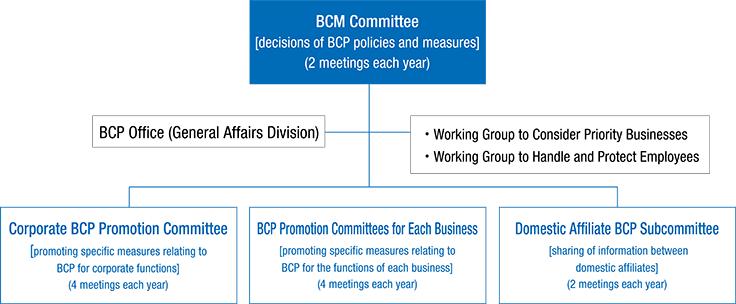BCM Promotion System