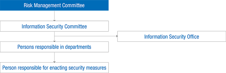 Information Security Control System