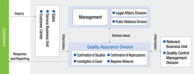 Response Flow for Quality Issues