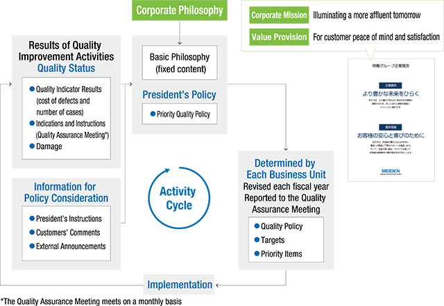 Quality Activity Cycle