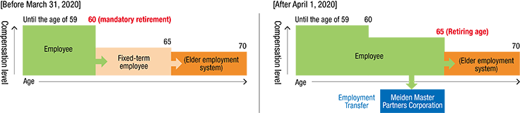 Senior employment system