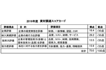 Materials procurement score card (example)