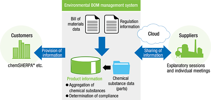 Diagram of Environmental BOM