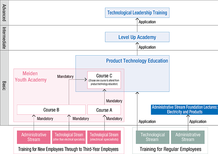 Technical Education System