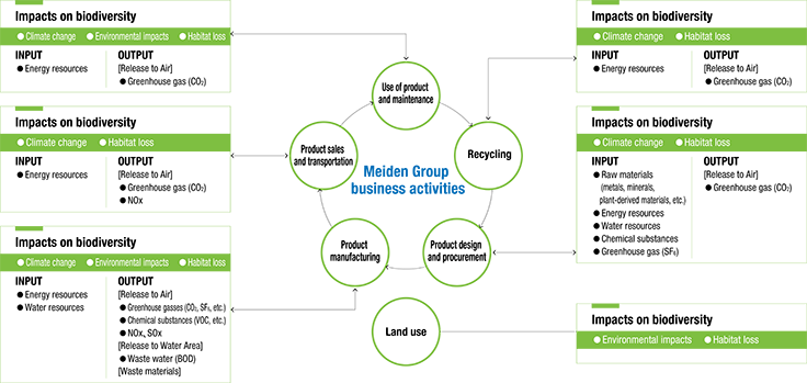 Map of Relationships between Business Activities and Biodiversity