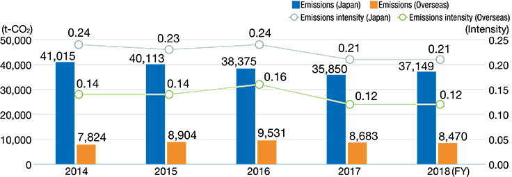 Amount of CO2 emissions from energy sources