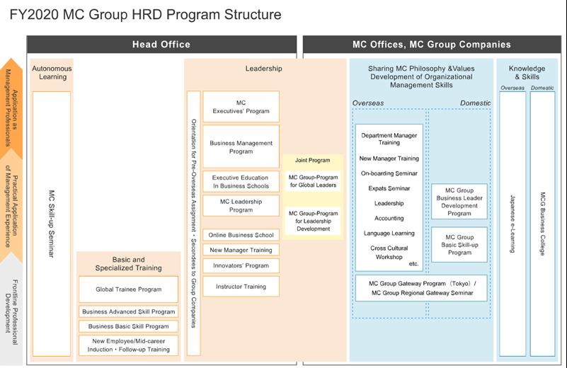MC Group HRD Program Structure