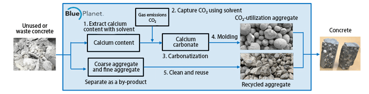 Process Flow of Blue Planet's Technology