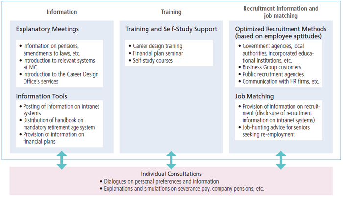 Functions of the Career Design Office