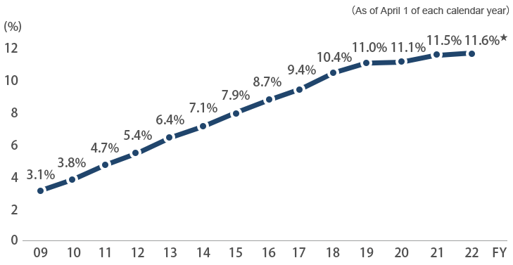 Percentage of Women in Management-Level Positions