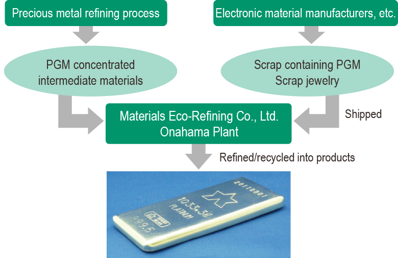 The rare metal recycling process